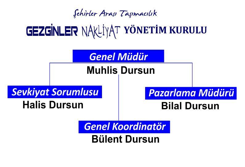 Yönetim Kurulu